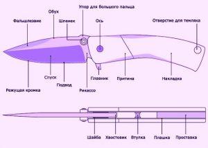 Словарь ножевых терминов